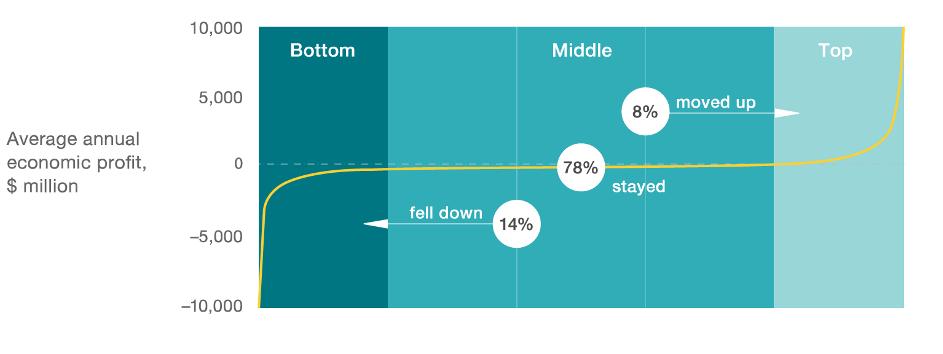 Figuren viser overskuddsfordeling i en bransje fordelt etter grader av digital transformasjon